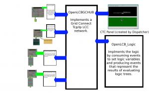 LCC Network