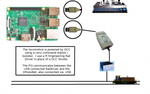 Raildriver DCC USB